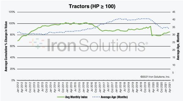 Tractors ≥100HP Value Index